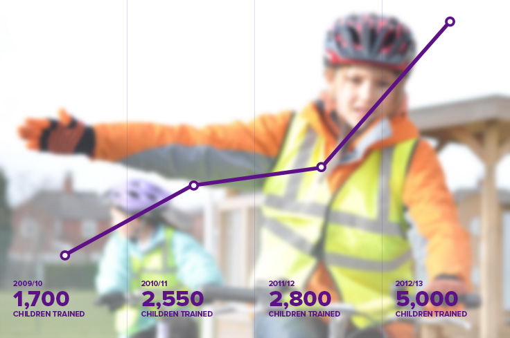 Graph showing success of Bikeability in Leeds